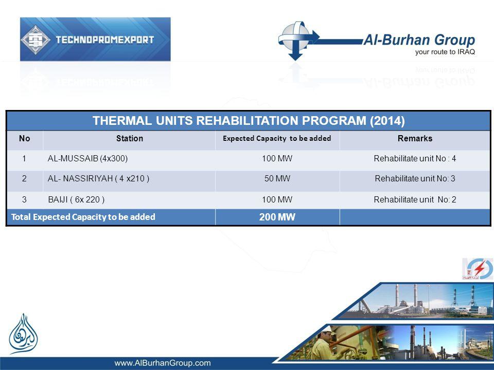THERMAL UNITS REHABILITATION PROGRAM (2014) NoStation Expected Capacity to be added Remarks 1AL-MUSSAIB (4x300)100 MWRehabilitate unit No : 4 2AL- NASSIRIYAH ( 4 x210 )50 MWRehabilitate unit No: 3 3BAIJI ( 6x 220 )100 MWRehabilitate unit No: 2 Total Expected Capacity to be added 200 MW