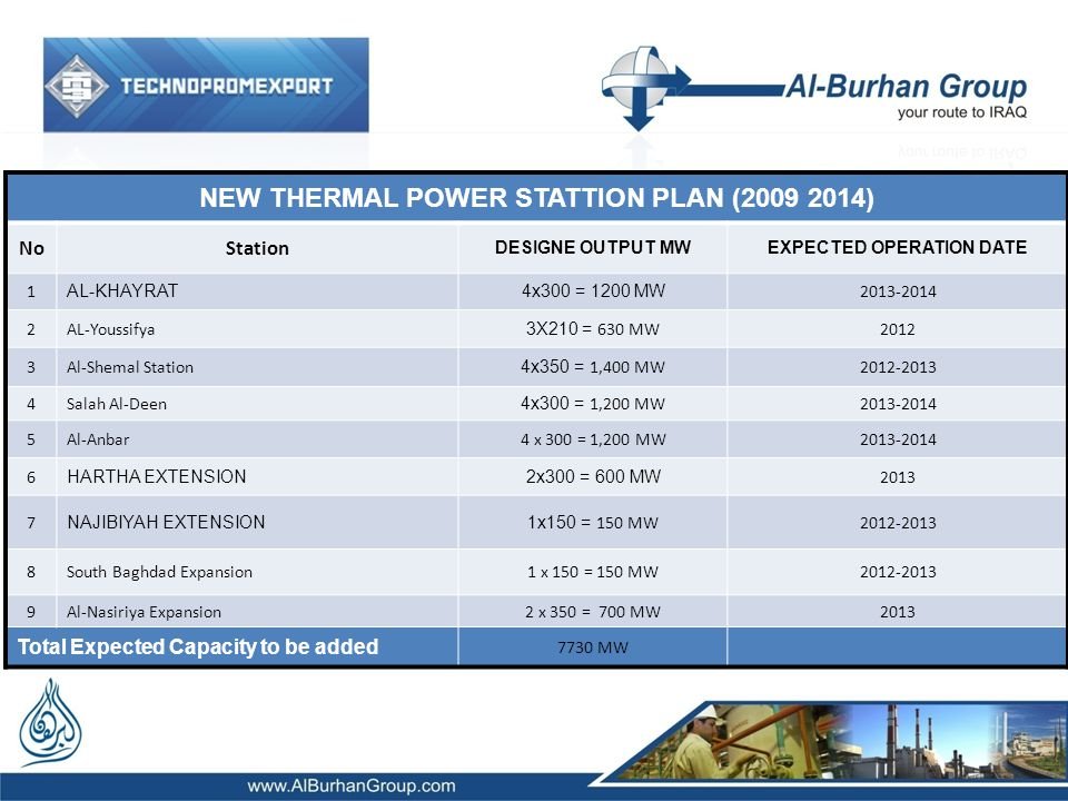 NEW THERMAL POWER STATTION PLAN (2009 2014) NoStation DESIGNE OUTPUT MWEXPECTED OPERATION DATE 1 AL-KHAYRAT4x300 = 1200 MW 2013-2014 2AL-Youssifya 3X210 = 630 MW2012 3Al-Shemal Station 4x350 = 1,400 MW2012-2013 4Salah Al-Deen 4x300 = 1,200 MW2013-2014 5Al-Anbar4 x 300 = 1,200 MW2013-2014 6 HARTHA EXTENSION2x300 = 600 MW 2013 7 NAJIBIYAH EXTENSION 1x150 = 150 MW2012-2013 8South Baghdad Expansion1 x 150 = 150 MW2012-2013 9Al-Nasiriya Expansion2 x 350 = 700 MW2013 Total Expected Capacity to be added 7730 MW