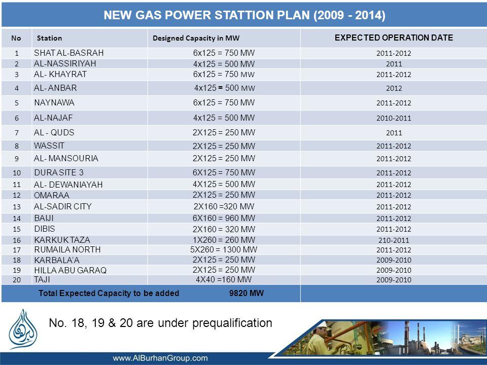 NEW GAS POWER STATTION PLAN (2009 - 2014) NoStationDesigned Capacity in MW EXPECTED OPERATION DATE 1 SHAT AL-BASRAH6x125 = 750 MW 2011-2012 2 AL-NASSIRIYAH4x125 = 500 MW 2011 3 AL- KHAYRAT 6x125 = 750 MW2011-2012 4 AL- ANBAR 4x125 = 500 MW2012 5 NAYNAWA6x125 = 750 MW 2011-2012 6 AL-NAJAF4x125 = 500 MW 2010-2011 7 AL - QUDS2X125 = 250 MW 2011 8 WASSIT2X125 = 250 MW 2011-2012 9 AL- MANSOURIA2X125 = 250 MW 2011-2012 10 DURA SITE 36X125 = 750 MW 2011-2012 11 AL- DEWANIAYAH4X125 = 500 MW 2011-2012 12 OMARAA2X125 = 250 MW 2011-2012 13 AL-SADIR CITY2X160 =320 MW 2011-2012 14 BAIJI6X160 = 960 MW 2011-2012 15 DIBIS2X160 = 320 MW 2011-2012 16 KARKUK TAZA1X260 = 260 MW 210-2011 17 RUMAILA NORTH5X260 = 1300 MW 2011-2012 18 KARBALAA2X125 = 250 MW 2009-2010 19 HILLA ABU GARAQ2X125 = 250 MW 2009-2010 20 TAJI4X40 =160 MW 2009-2010 Total Expected Capacity to be added 9820 MW No.