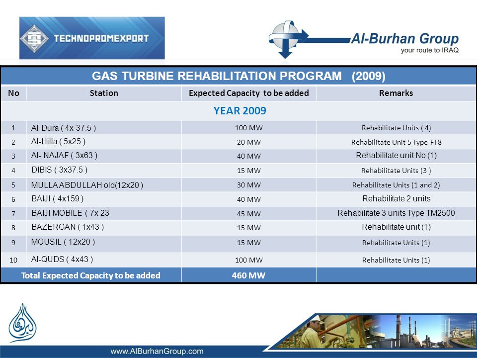 GAS TURBINE REHABILITATION PROGRAM (2009) NoStation Expected Capacity to be added Remarks YEAR 2009 1 Al-Dura ( 4x 37.5 ) 100 MWRehabilitate Units ( 4) 2 Al-Hilla ( 5x25 ) 20 MWRehabilitate Unit 5 Type FT8 3 Al- NAJAF ( 3x63 ) 40 MW Rehabilitate unit No (1) 4 DIBIS ( 3x37.5 ) 15 MWRehabilitate Units (3 ) 5 MULLA ABDULLAH old(12x20 ) 30 MWRehabilitate Units (1 and 2) 6 BAIJI ( 4x159 ) 40 MW Rehabilitate 2 units 7 BAIJI MOBILE ( 7x 23 45 MW Rehabilitate 3 units Type TM2500 8 BAZERGAN ( 1x43 ) 15 MW Rehabilitate unit (1) 9 MOUSIL ( 12x20 ) 15 MWRehabilitate Units (1) 10 Al-QUDS ( 4x43 ) 100 MWRehabilitate Units (1) Total Expected Capacity to be added460 MW
