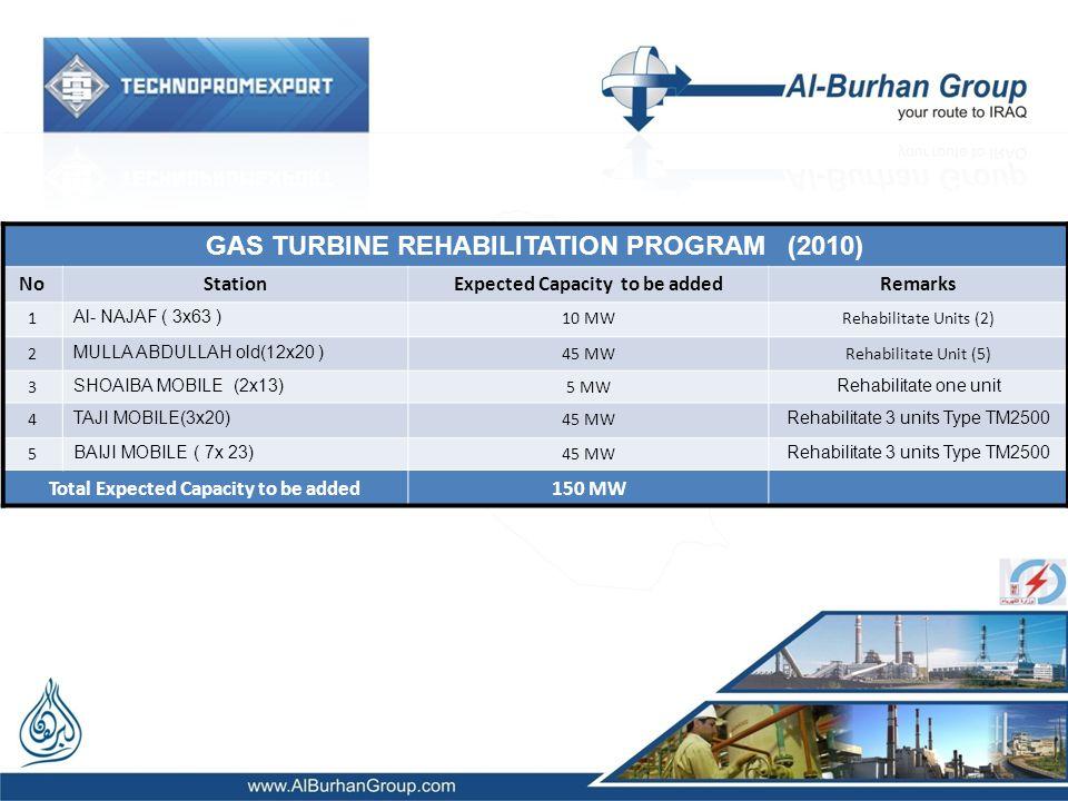 GAS TURBINE REHABILITATION PROGRAM (2010) NoStation Expected Capacity to be added Remarks 1 Al- NAJAF ( 3x63 ) 10 MWRehabilitate Units (2) 2 MULLA ABDULLAH old(12x20 ) 45 MWRehabilitate Unit (5) 3 SHOAIBA MOBILE (2x13) 5 MW Rehabilitate one unit 4 TAJI MOBILE(3x20) 45 MW Rehabilitate 3 units Type TM2500 5 BAIJI MOBILE ( 7x 23) 45 MW Rehabilitate 3 units Type TM2500 Total Expected Capacity to be added150 MW