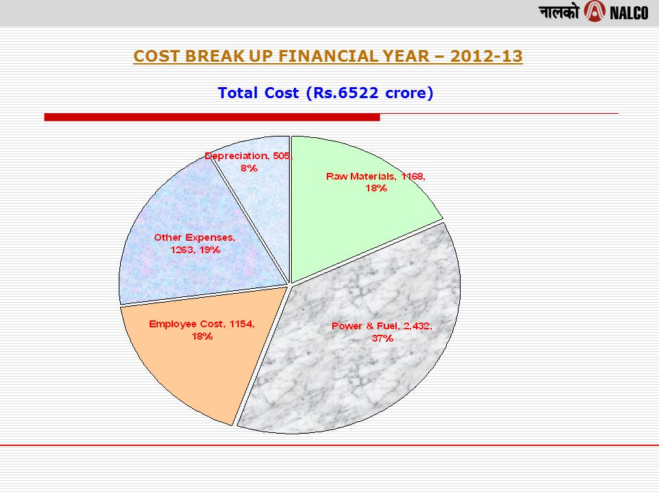COST BREAK UP FINANCIAL YEAR – 2012-13 Total Cost (Rs.6522 crore)