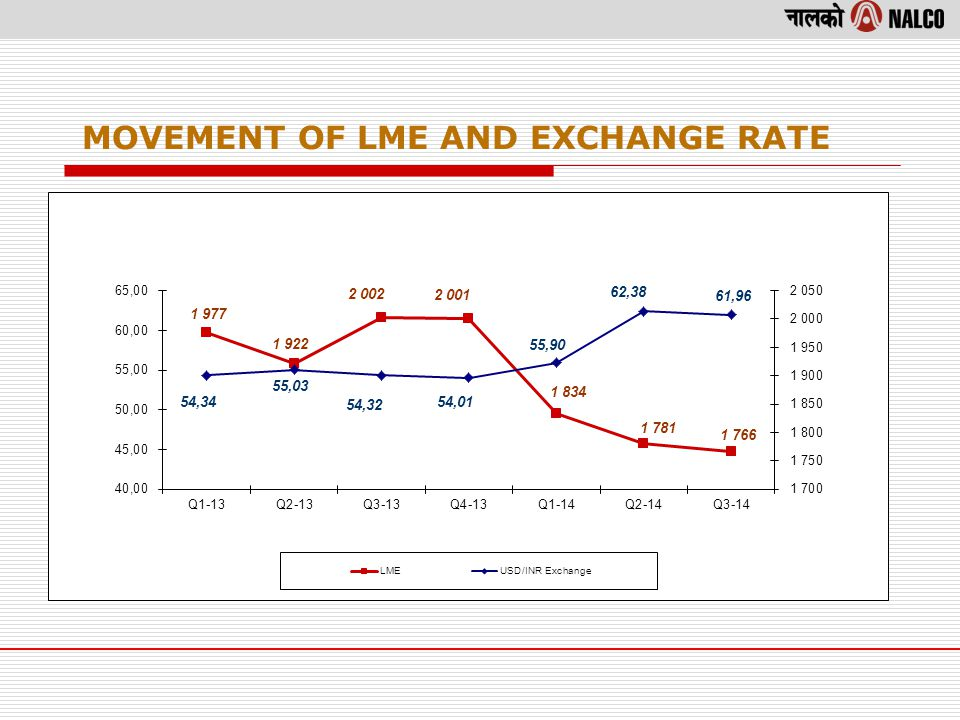 MOVEMENT OF LME AND EXCHANGE RATE