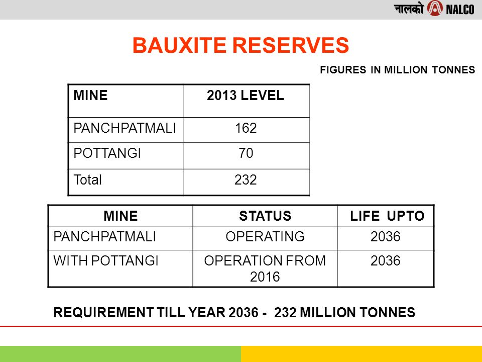 BAUXITE RESERVES MINE2013 LEVEL PANCHPATMALI162 POTTANGI70 Total232 FIGURES IN MILLION TONNES REQUIREMENT TILL YEAR 2036 - 232 MILLION TONNES MINESTATUS LIFE UPTO PANCHPATMALIOPERATING2036 WITH POTTANGIOPERATION FROM 2016 2036