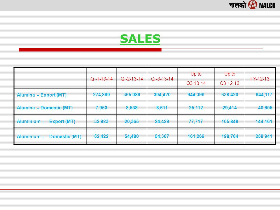 SALES Q -1-13-14Q -2-13-14Q -3-13-14 Up to Q3-13-14 Up to Q3-12-13 FY-12-13 Alumina – Export (MT) 274,890365,089304,420944,399638,420 944,117 Alumina – Domestic (MT) 7,9638,5388,61125,11229,414 40,605 Aluminium - Export (MT) 32,92320,36524,42977,717105,848 144,161 Aluminium - Domestic (MT) 52,42254,48054,367161,269198,764 258,941
