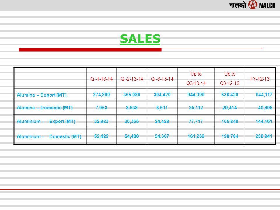 Summary Financials Particulars Quarter EndedNine Months EndedYear Jun13Sep13Dec13 Dec1212-13 Net Sales 1,537 1,7101,6214,86849746,809 Other Op.