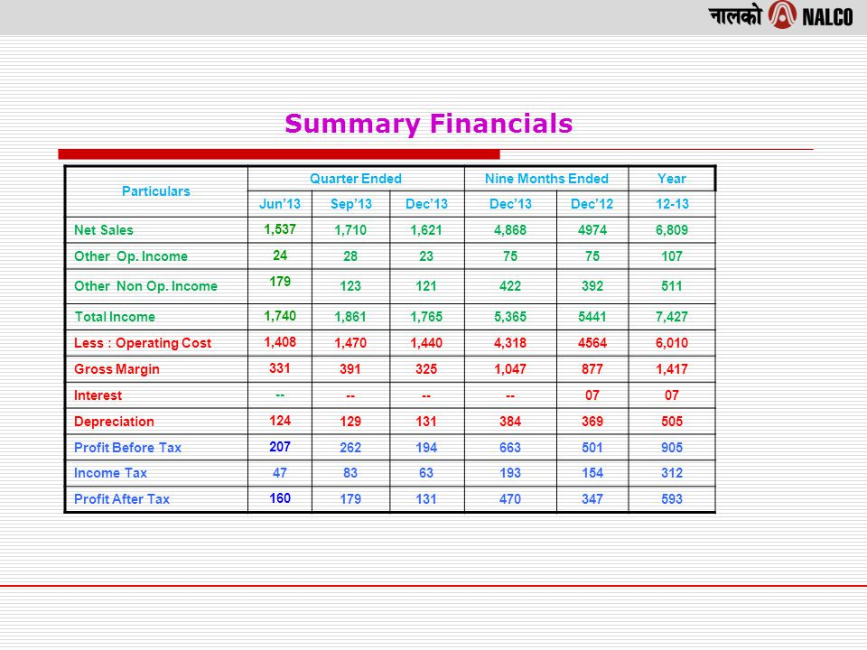 Summary Financials Particulars Quarter EndedNine Months EndedYear Jun13Sep13Dec13 Dec1212-13 Net Sales 1,537 1,7101,6214,86849746,809 Other Op.