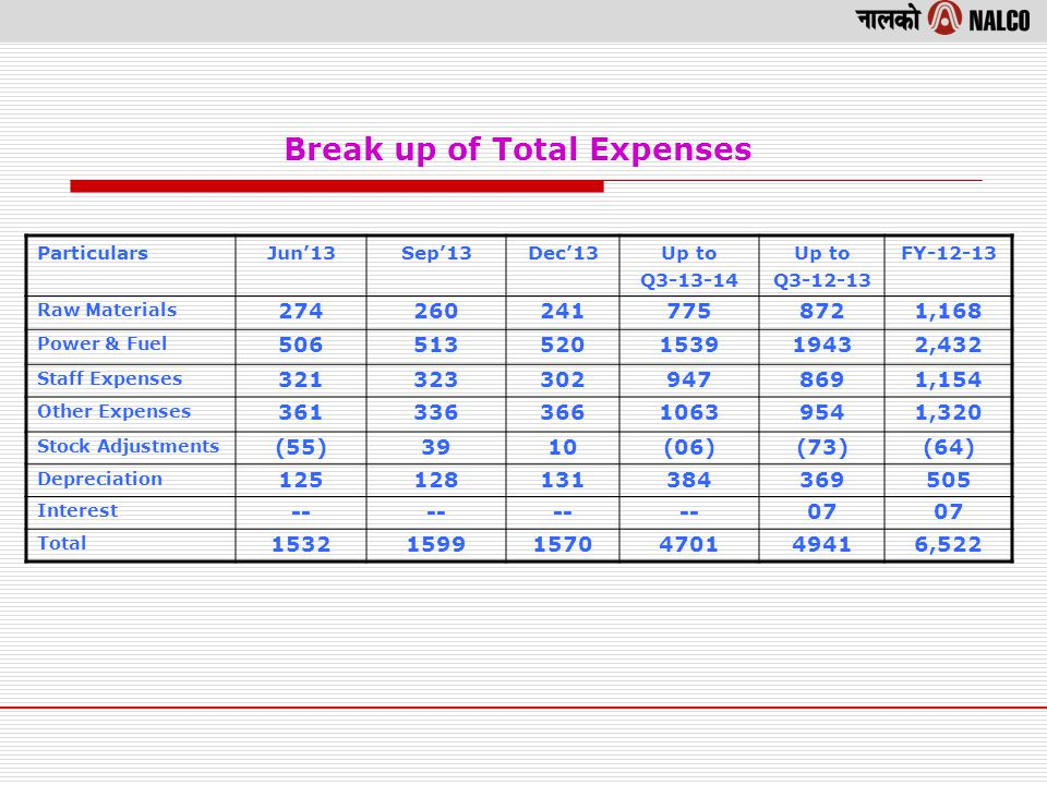 Break up of Total Expenses ParticularsJun13Sep13Dec13Up to Q3-13-14 Up to Q3-12-13 FY-12-13 Raw Materials 2742602417758721,168 Power & Fuel 506513520153919432,432 Staff Expenses 3213233029478691,154 Other Expenses 36133636610639541,320 Stock Adjustments (55)3910(06)(73)(64) Depreciation 125128131384369505 Interest -- 07 Total 153215991570470149416,522