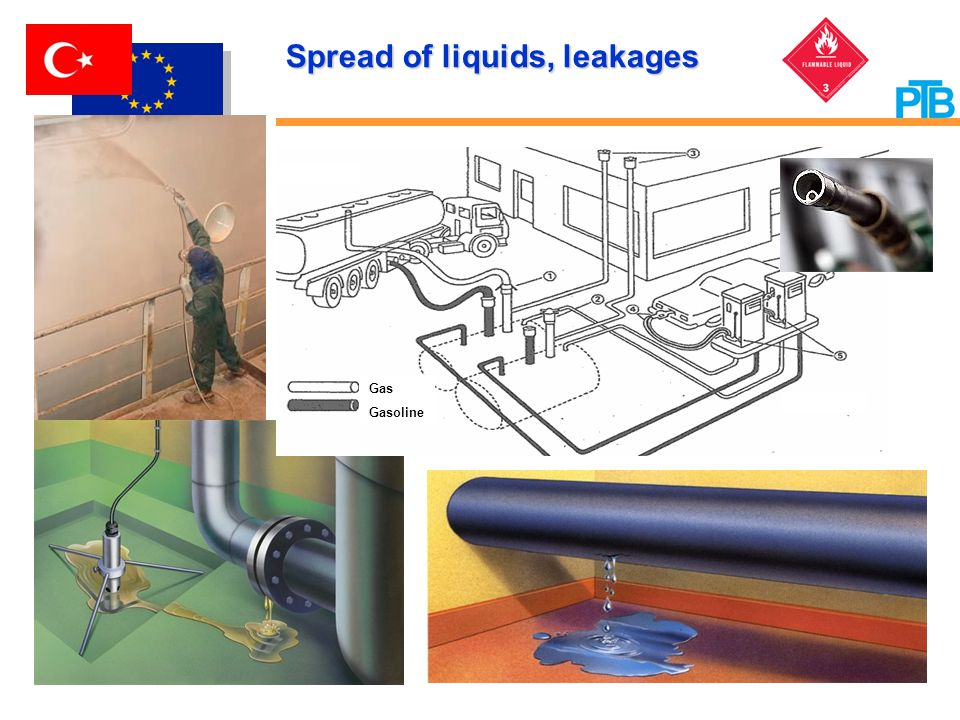 Spread of liquids, leakages Gas Gasoline