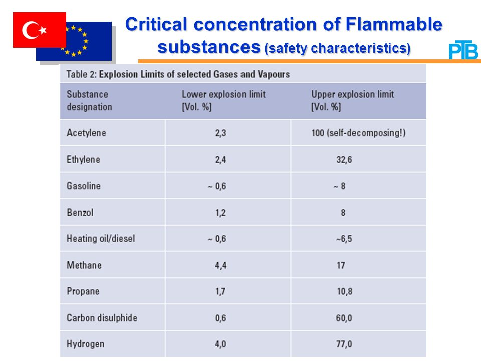 Critical concentration of Flammable substances (safety characteristics)
