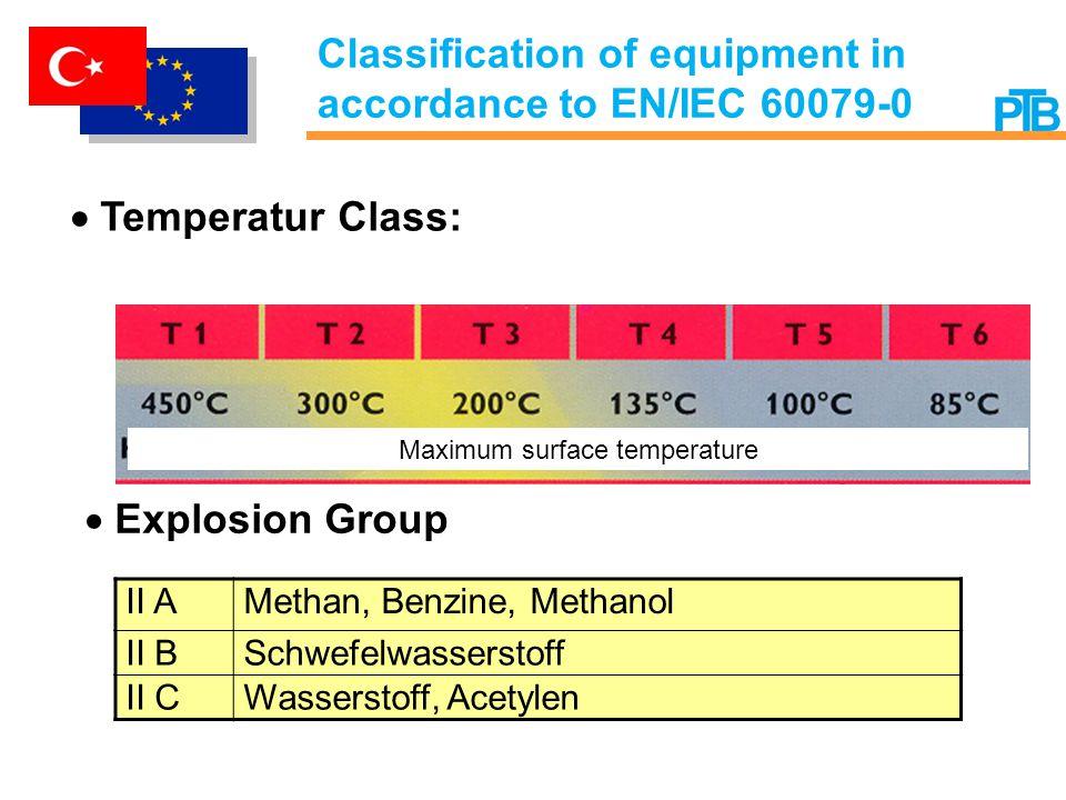 Temperatur Class: Explosion Group II A Methan, Benzine, Methanol II B Schwefelwasserstoff II C Wasserstoff, Acetylen Maximum surface temperature Classification of equipment in accordance to EN/IEC 60079-0