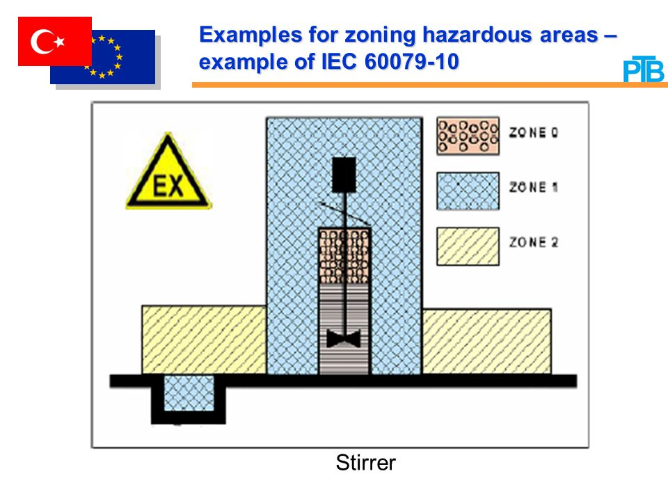 Examples for zoning hazardous areas – example of IEC 60079-10 Stirrer