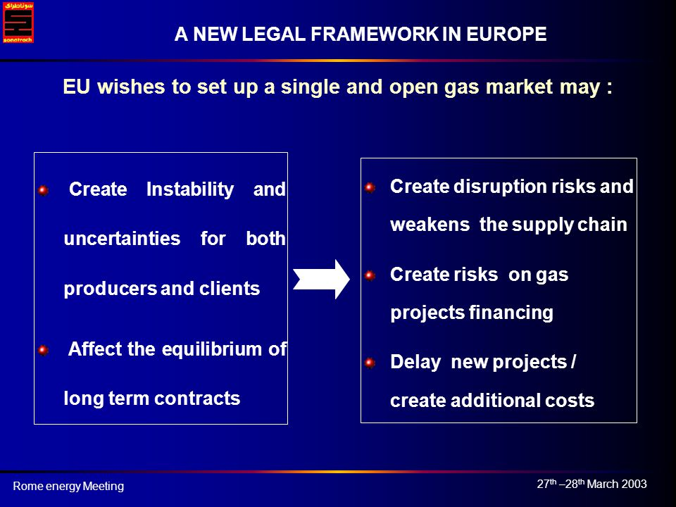27 th –28 th March 2003 Rome energy Meeting A NEW LEGAL FRAMEWORK IN EUROPE Create disruption risks and weakens the supply chain Create risks on gas projects financing Delay new projects / create additional costs Create Instability and uncertainties for both producers and clients Affect the equilibrium of long term contracts EU wishes to set up a single and open gas market may :