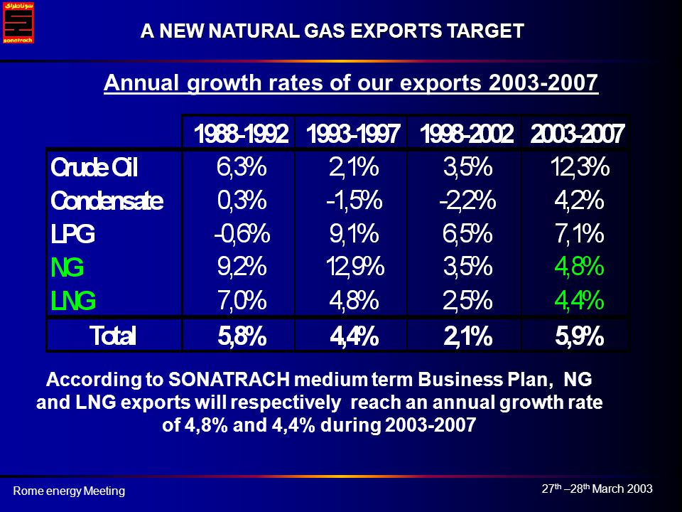 27 th –28 th March 2003 Rome energy Meeting A NEW NATURAL GAS EXPORTS TARGET According to SONATRACH medium term Business Plan, NG and LNG exports will respectively reach an annual growth rate of 4,8% and 4,4% during 2003-2007 Annual growth rates of our exports 2003-2007