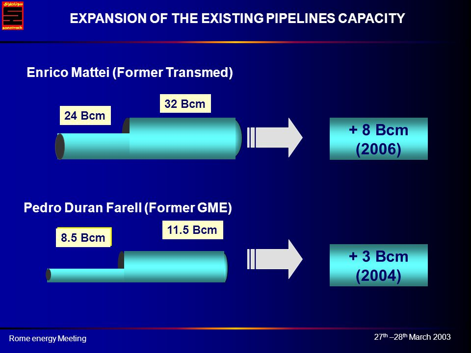 27 th –28 th March 2003 Rome energy Meeting 24 Bcm 32 Bcm MATTEI 8.5 Bcm FARREL 11.5 Bcm + 8 Bcm (2006) + 3 Bcm (2004) EXPANSION OF THE EXISTING PIPELINES CAPACITY Enrico Mattei (Former Transmed) Pedro Duran Farell (Former GME)