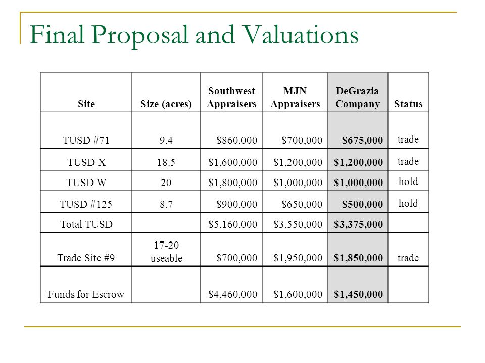 Final Proposal and Valuations SiteSize (acres) Southwest Appraisers MJN Appraisers DeGrazia CompanyStatus TUSD #719.4$860,000$700,000$675,000trade TUSD X18.5$1,600,000$1,200,000 trade TUSD W20$1,800,000$1,000,000 hold TUSD #1258.7$900,000$650,000$500,000hold Total TUSD $5,160,000$3,550,000$3,375,000 Trade Site #9 17-20 useable$700,000$1,950,000$1,850,000trade Funds for Escrow $4,460,000$1,600,000$1,450,000