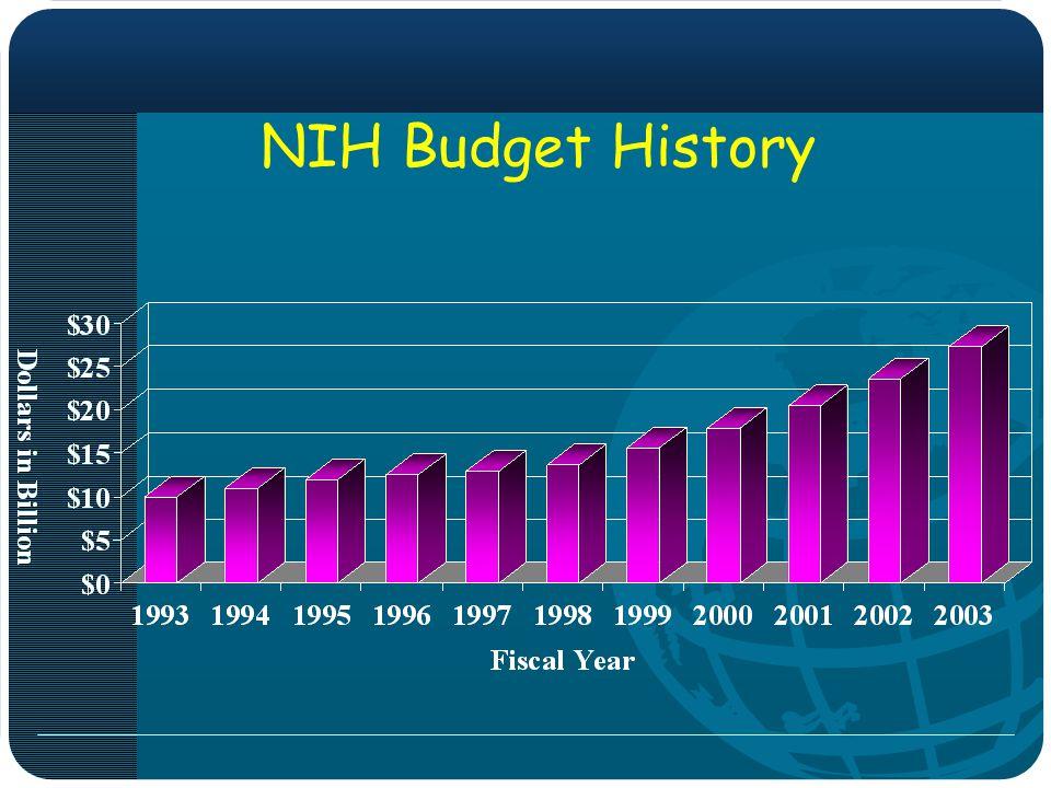 NIH Budget History