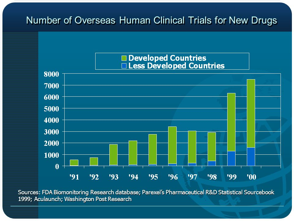 Number of Overseas Human Clinical Trials for New Drugs Sources: FDA Biomonitoring Research database; Parexels Pharmaceutical R&D Statistical Sourcebook 1999; Aculaunch; Washington Post Research