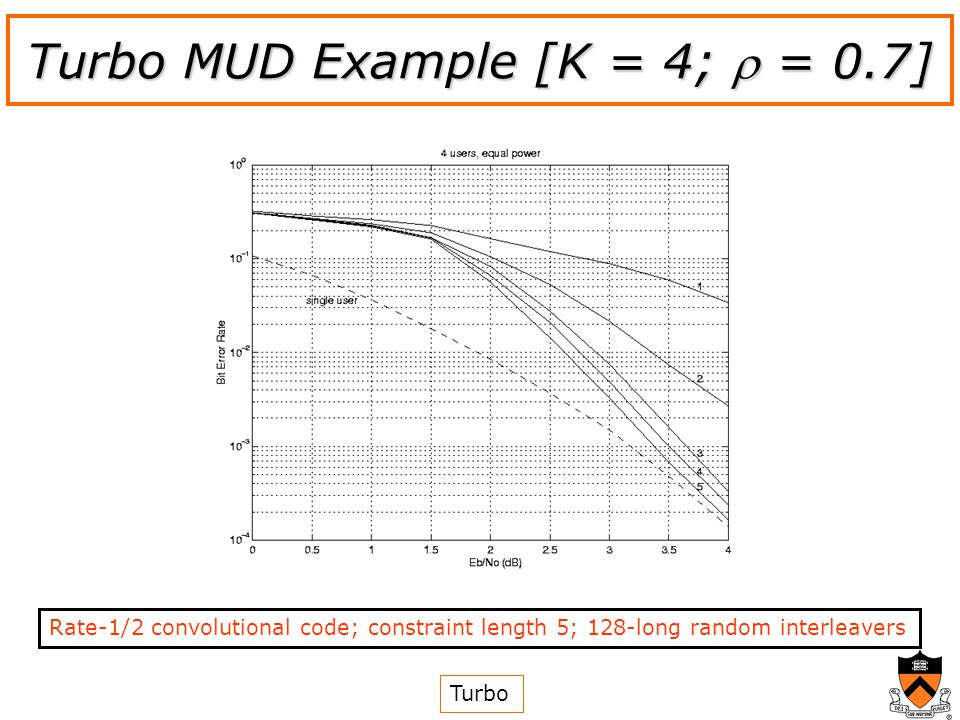 Turbo MUD Example [K = 4; = 0.7] Turbo Rate-1/2 convolutional code; constraint length 5; 128-long random interleavers
