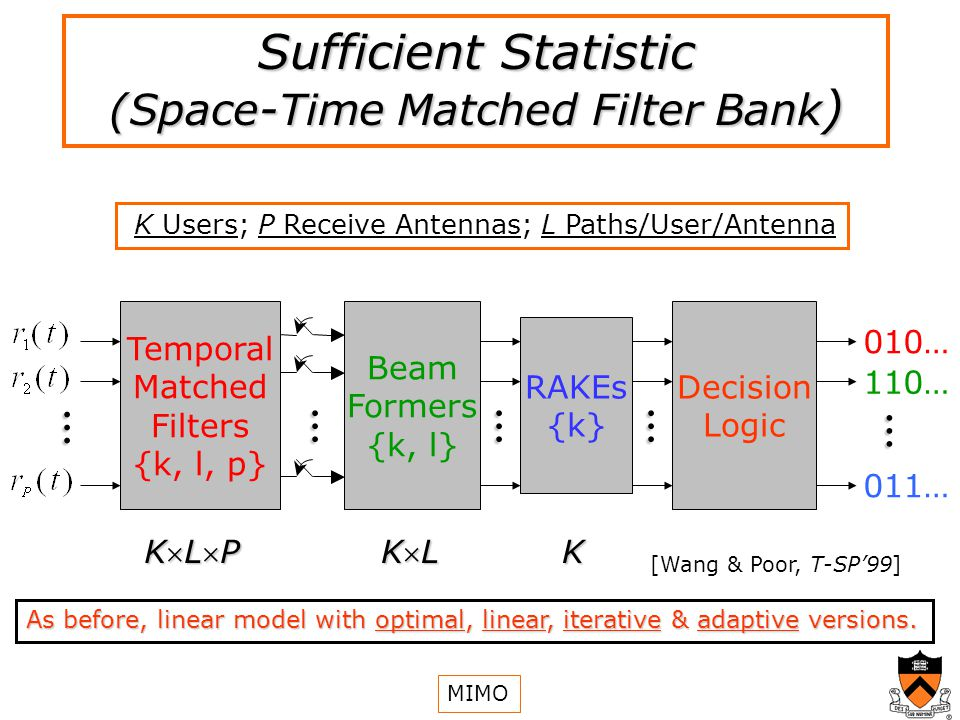 Sufficient Statistic (Space-Time Matched Filter Bank ) As before, linear model with optimal, linear, iterative & adaptive versions....