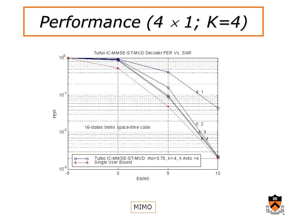 Performance (4 1; K=4) MIMO