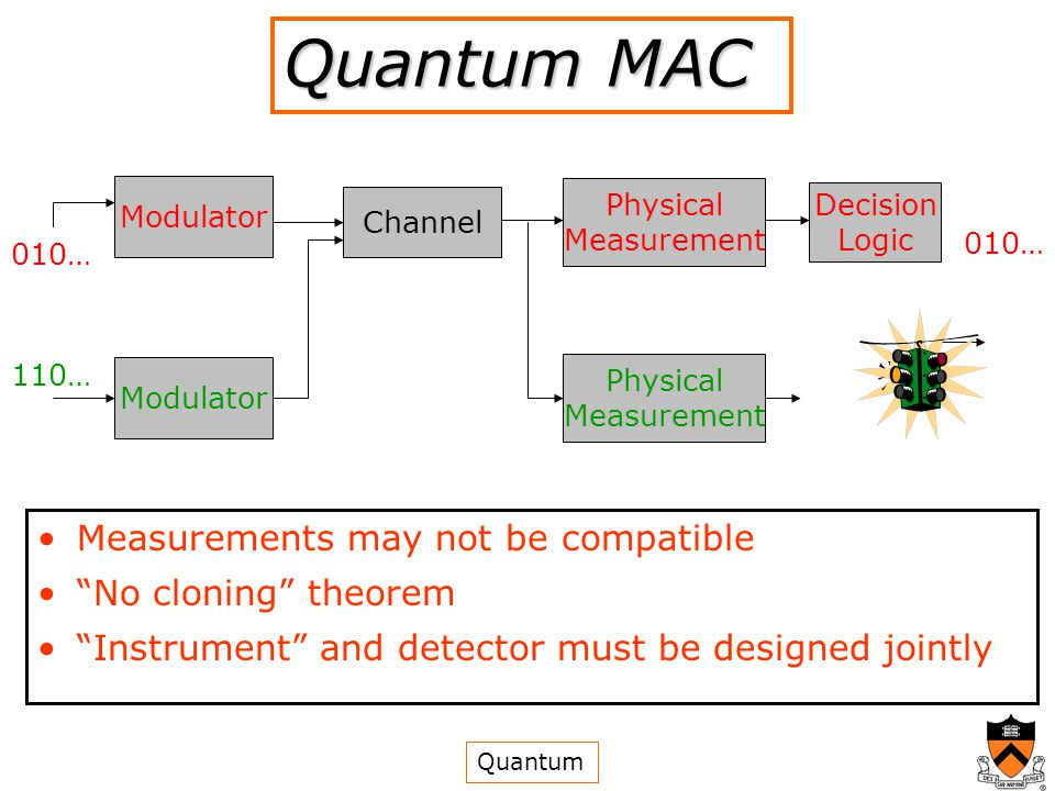 010… Modulator Channel Physical Measurement Decision Logic 010… 110… Modulator Physical Measurement Quantum MAC Measurements may not be compatible No cloning theorem Instrument and detector must be designed jointly Quantum