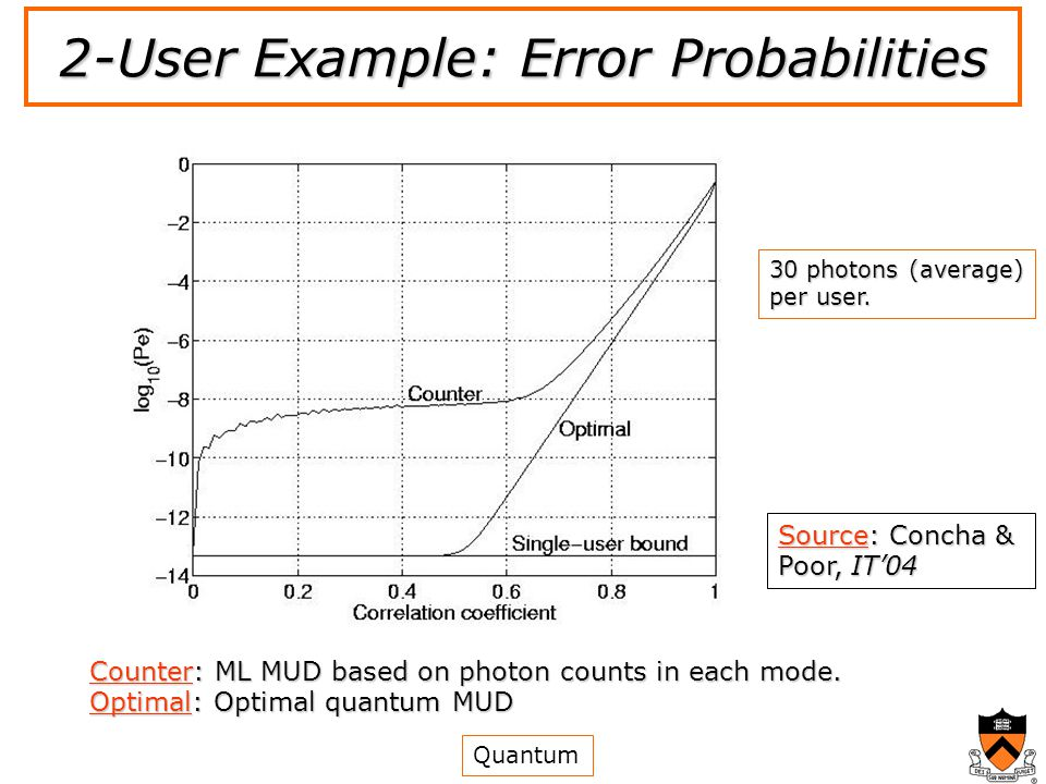 2-User Example: Error Probabilities Counter: ML MUD based on photon counts in each mode.