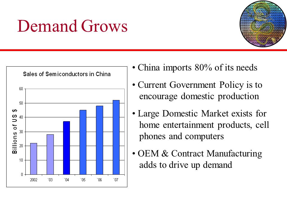 Demand Grows China imports 80% of its needs Current Government Policy is to encourage domestic production Large Domestic Market exists for home entert