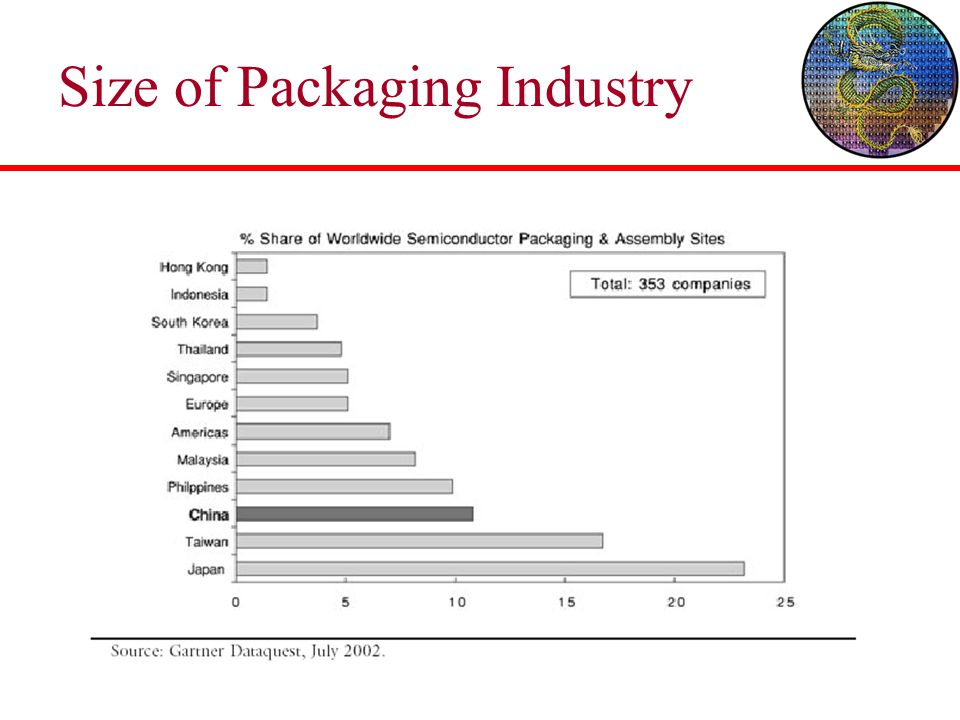 Size of Packaging Industry