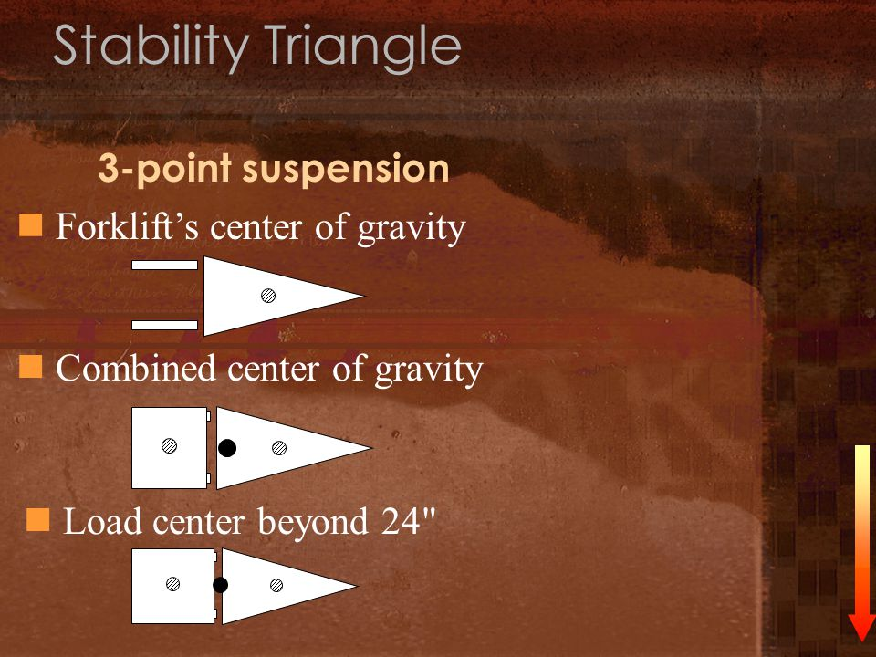 Stability Triangle 3-point suspension Forklifts center of gravity Combined center of gravity Load center beyond 24