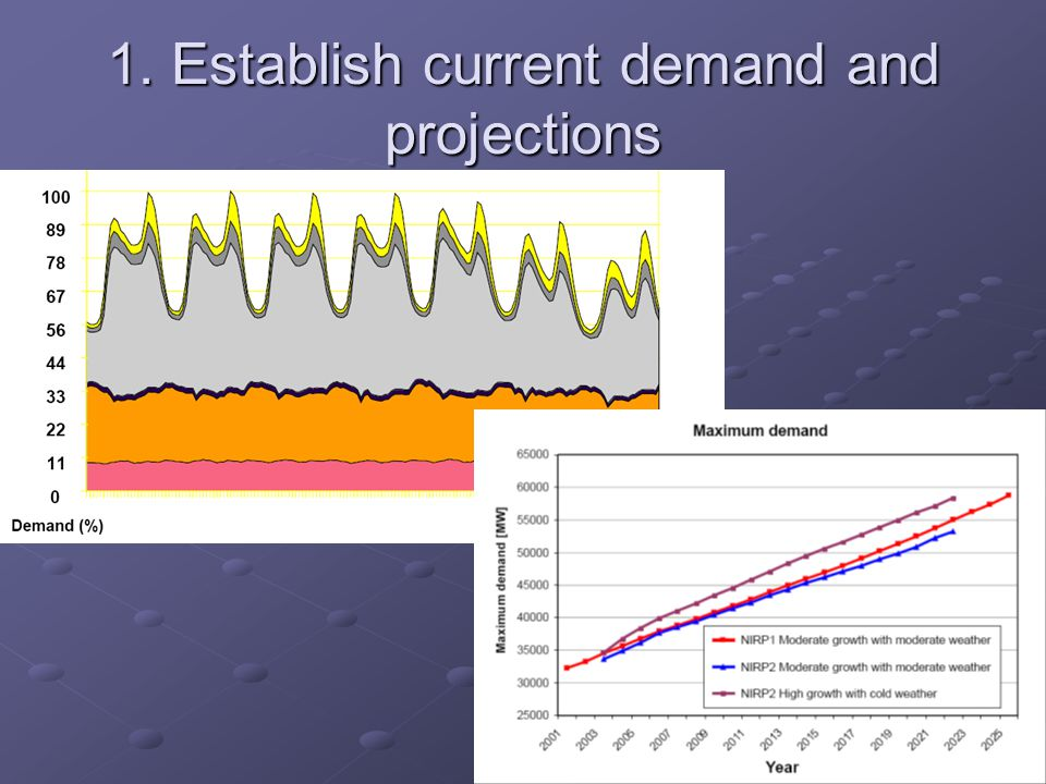 1. Establish current demand and projections