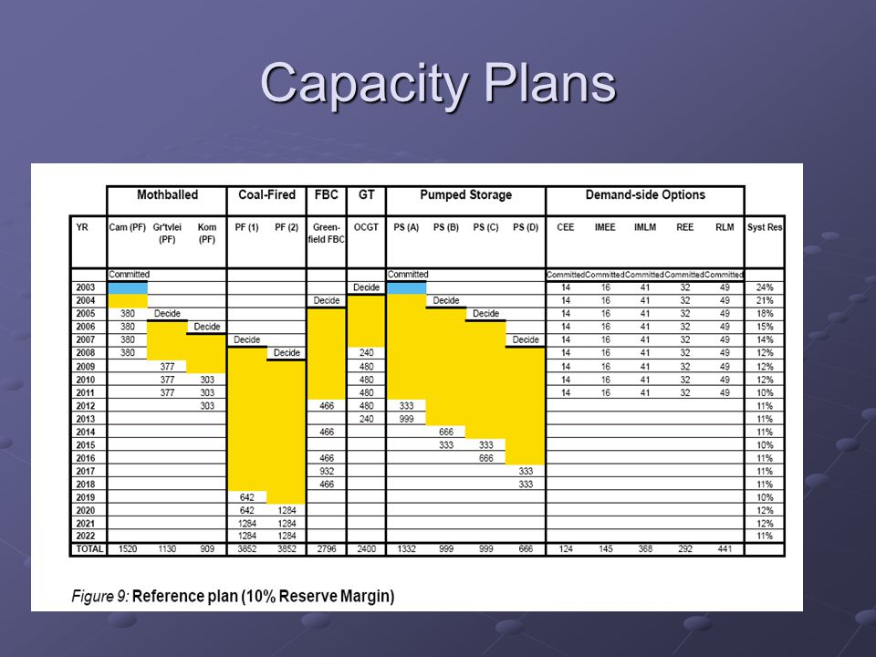 Capacity Plans