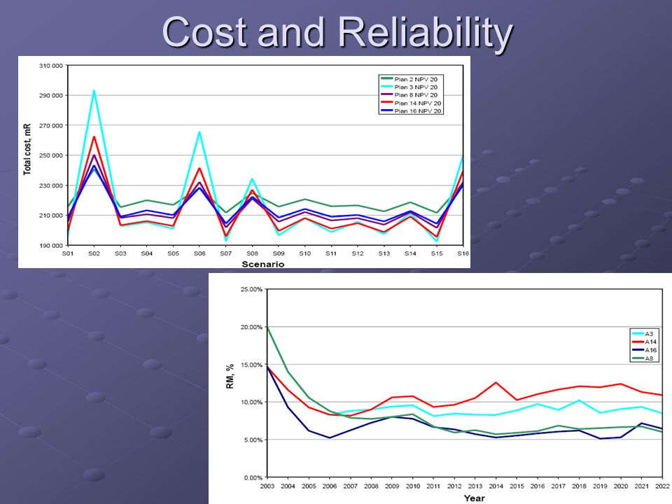 Cost and Reliability