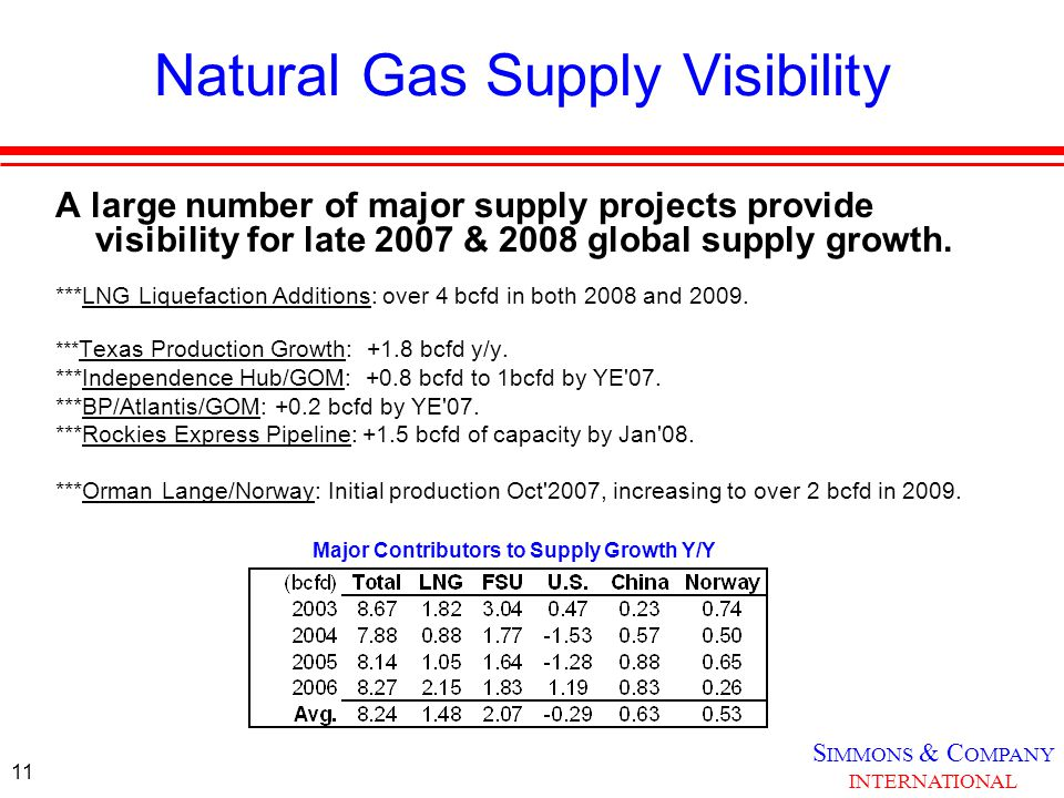 S IMMONS & C OMPANY INTERNATIONAL 11 Natural Gas Supply Visibility A large number of major supply projects provide visibility for late 2007 & 2008 global supply growth.