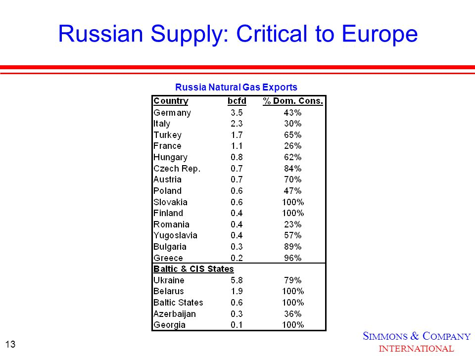 S IMMONS & C OMPANY INTERNATIONAL 13 Russian Supply: Critical to Europe Russia Natural Gas Exports