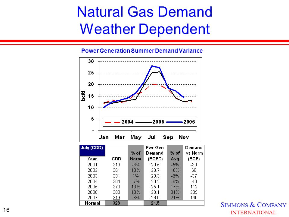 S IMMONS & C OMPANY INTERNATIONAL 16 Natural Gas Demand Weather Dependent Power Generation Summer Demand Variance