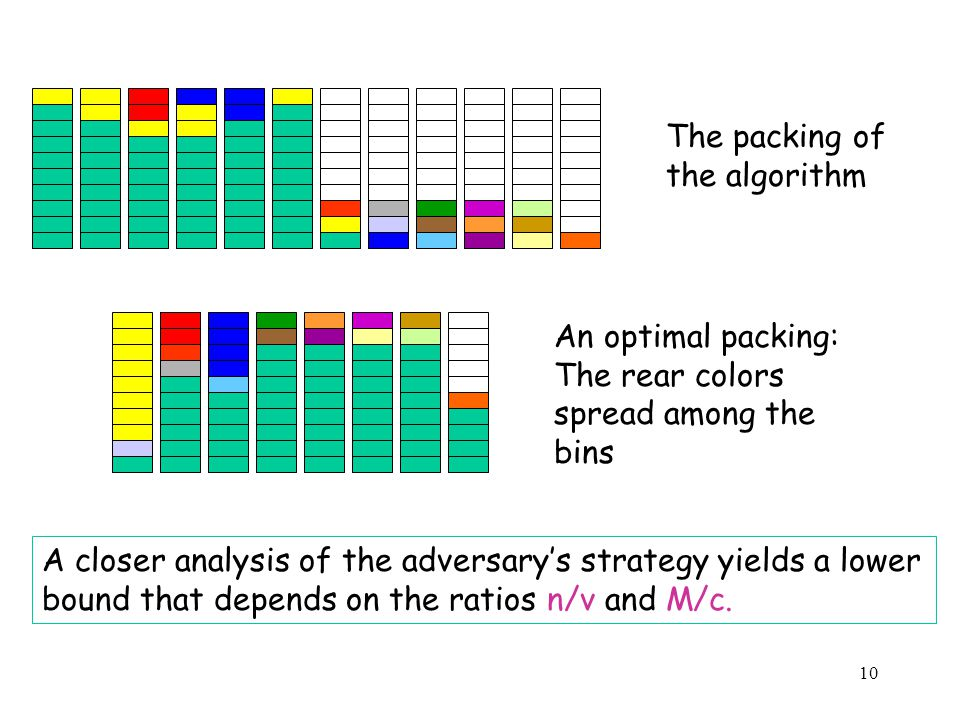 10 The packing of the algorithm An optimal packing: The rear colors spread among the bins A closer analysis of the adversarys strategy yields a lower bound that depends on the ratios n/v and M/c.