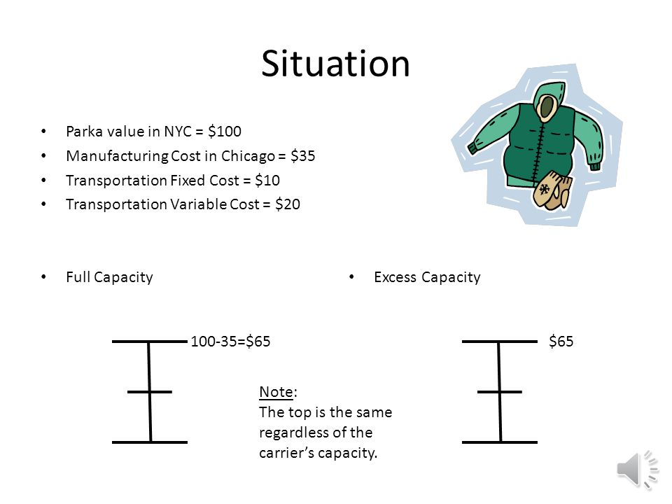 Situation Parka value in NYC = $100 Manufacturing Cost in Chicago = $35 Transportation Fixed Cost = $10 Transportation Variable Cost = $20 Full Capacity Excess Capacity Shipper Max So, most shipper can pay and still make a profit.