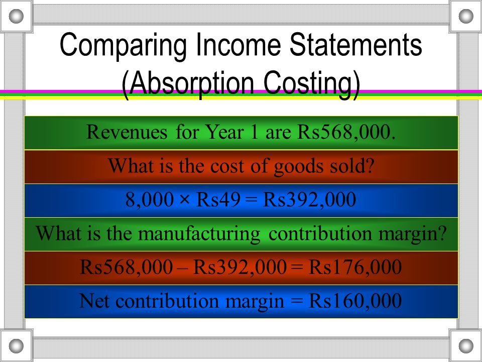 Comparing Income Statements (Absorption Costing) RevenuesRs568,000 Cost of goods sold 428,000 Volume variance (U) 9,000 Gross marginRs131,000 Nonmanufacturing costs 46,000 Operating incomeRs 85,000