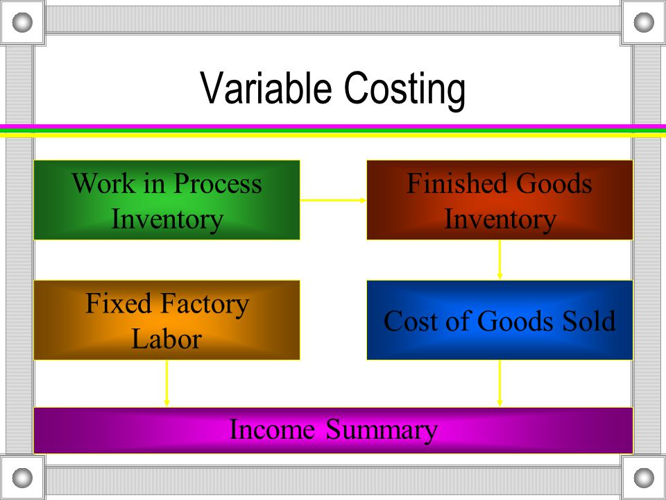 Variable Costing Work in Process Inventory Finished Goods Inventory Cost of Goods Sold Income Summary Fixed Factory Labor