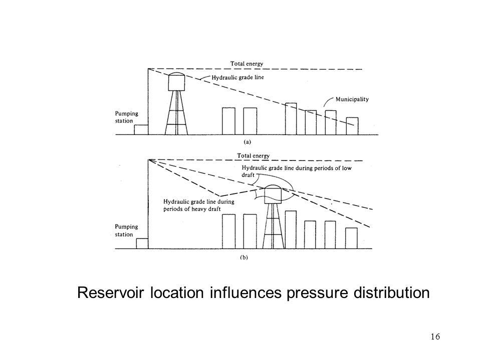 16 Reservoir location influences pressure distribution