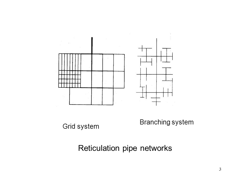 3 Reticulation pipe networks Grid system Branching system