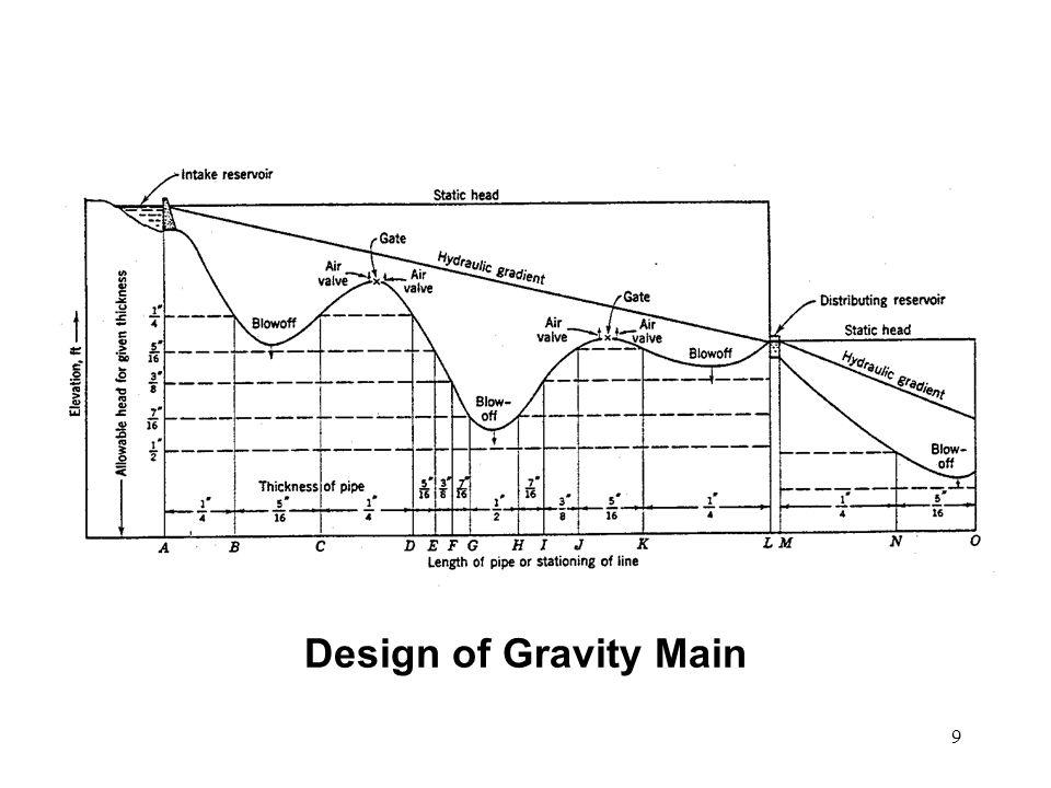 9 Design of Gravity Main