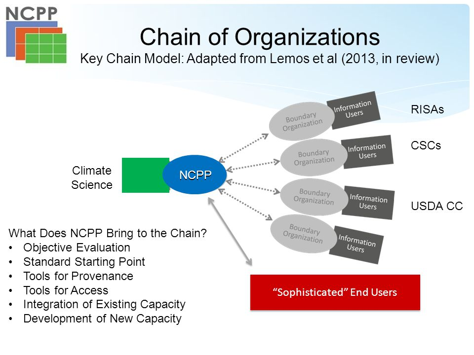 Sophisticated End Users Chain of Organizations Key Chain Model: Adapted from Lemos et al (2013, in review) Climate Science CSCs USDA CC RISAs What Does NCPP Bring to the Chain.