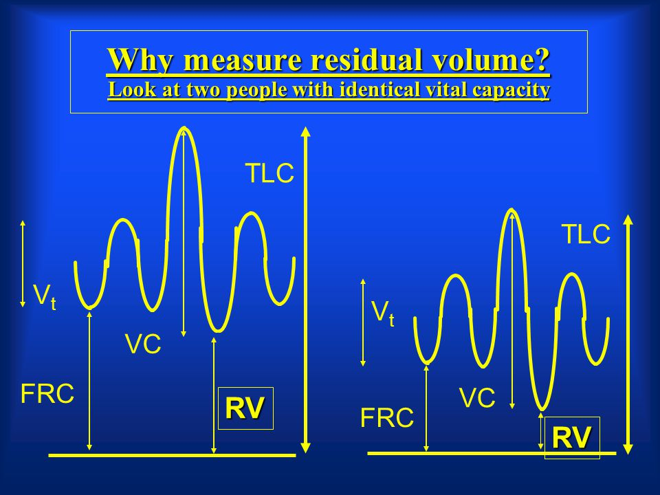 Why measure residual volume? Look at two people with identical vital capacity VC FRC RV TLC VtVt VtVt VC FRC RV TLC