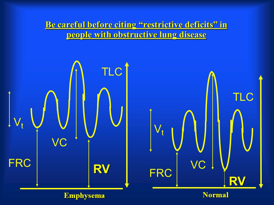 Be careful before citing restrictive deficits in people with obstructive lung disease VC FRC RV TLC VtVt VtVt VC FRC RV TLC Emphysema Normal