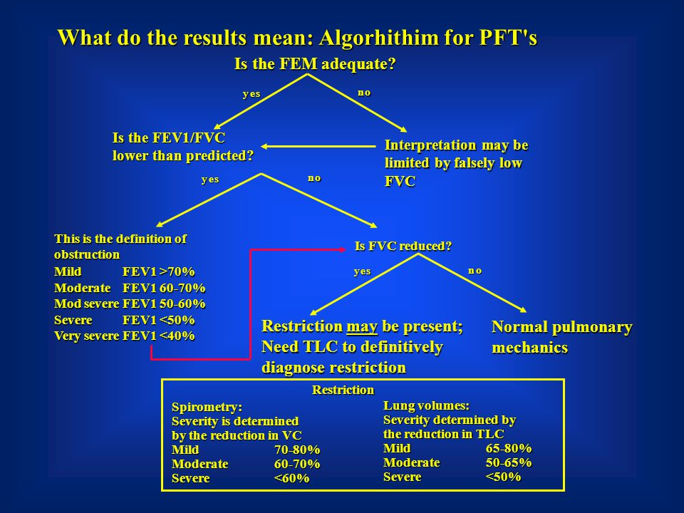 yes no yes no yes no What do the results mean: Algorhithim for PFT's Is the FEM adequate? Is the FEV1/FVC lower than predicted? Interpretation may be