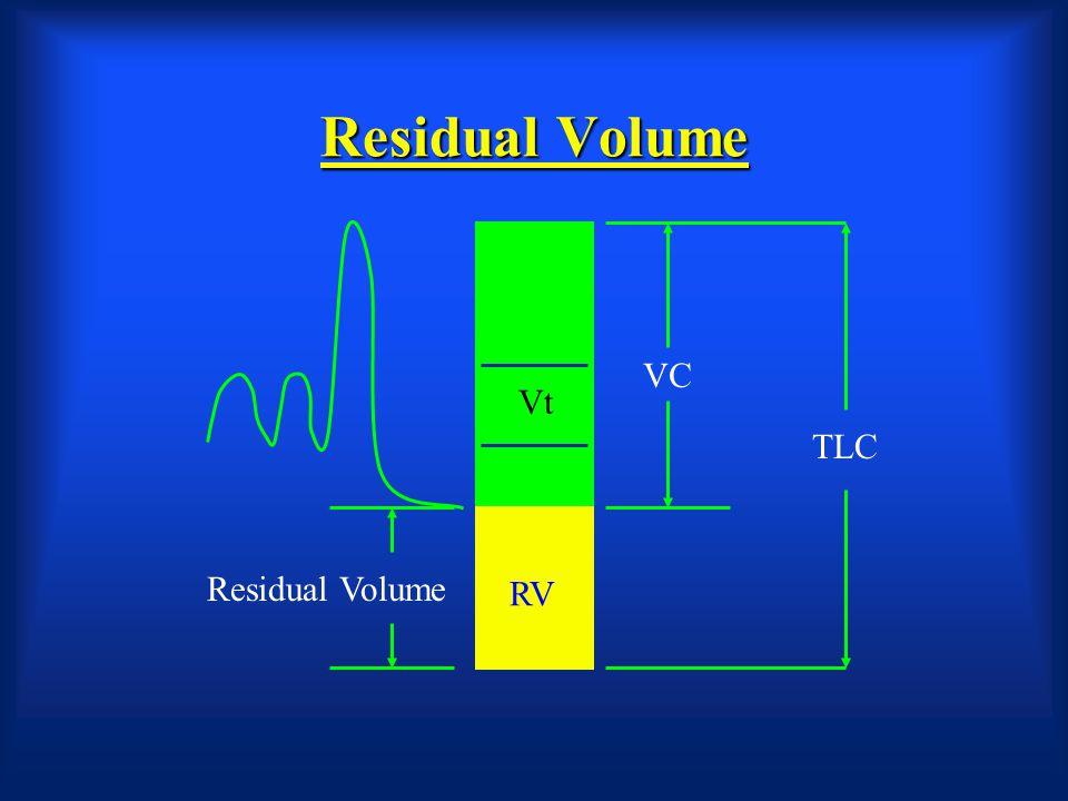 Functional Residual Capacity RV Vt TLC FRC IC