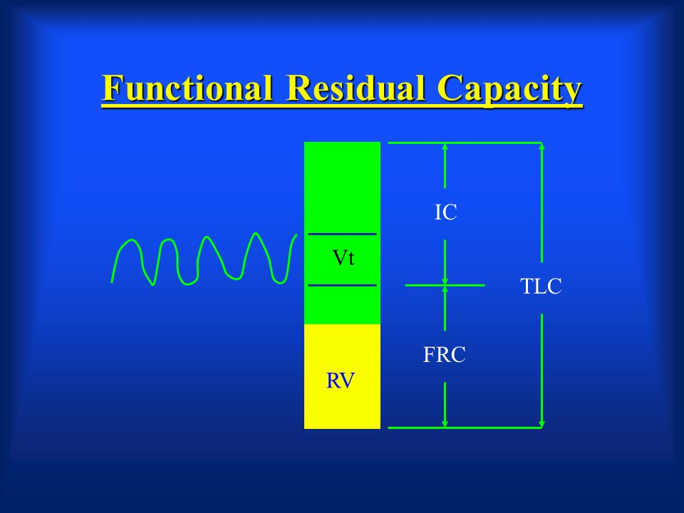 60 Functional Residual Capacity (FRC) It is the volume of air remaining in the lungs at the end of resting (normal) expiration.