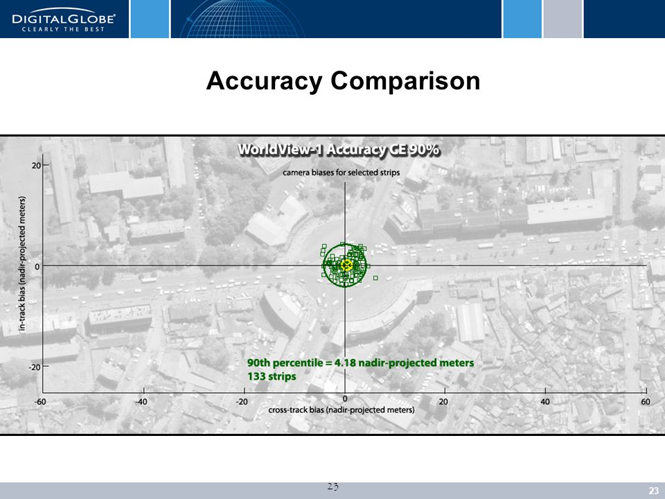 23 Accuracy Comparison